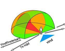 Kitesurfing och vindfönstret