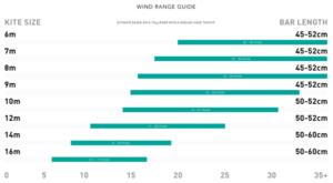 Kitestorlek - välj rätt kite